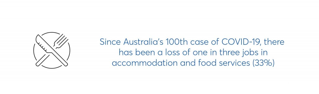 text image which says since australia's 100th case of covid19, there has been a loss of one in three jobs in accomodation and food services (33%)