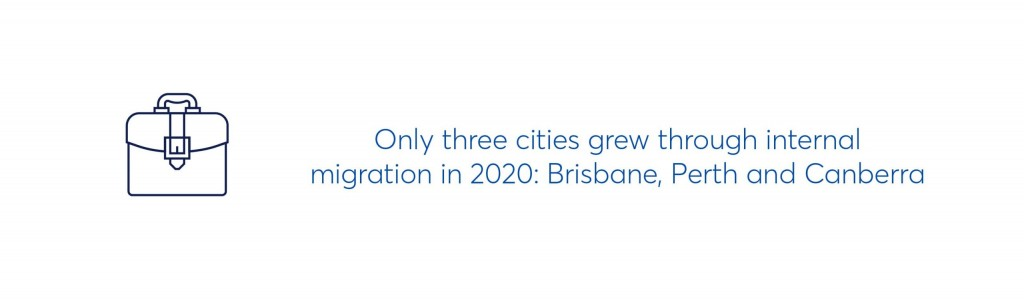 only three cities grew through internal migration in 2020: brisbane, perth and canberra
